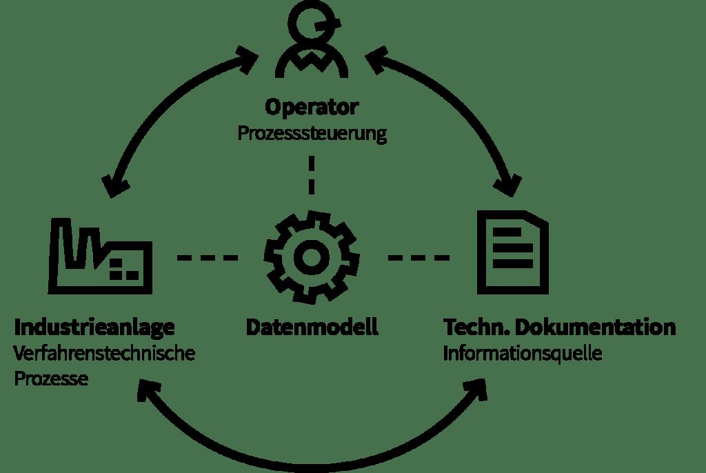Objektmodell