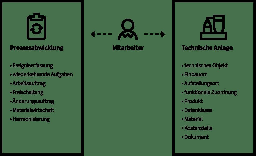 Datenmodell (konkret)