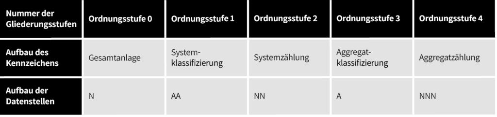 Zu sehen ist eine Tabelle mit dem Anlagenkennzeichnungssystem