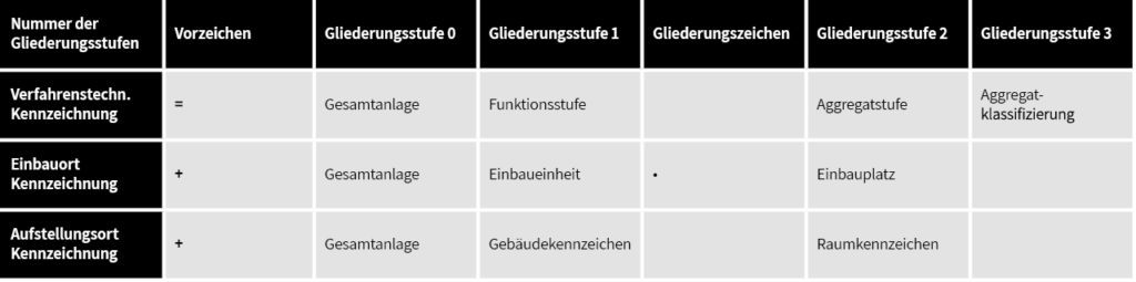 Kennzeichnungsarten für das Anlagenkennzeichnungssystem KKS.