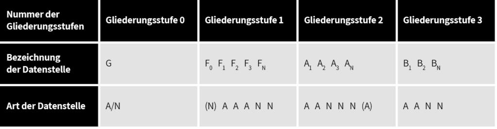 In diesem Beispiel sehen Sie den Aufbau eines Kennzeichens nach dem KKS im Sinne der Verfahrenstechnik.